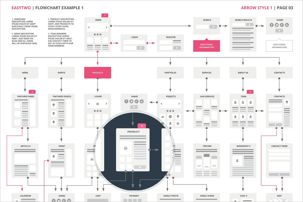 Website Flowchart Wireframe Mockup